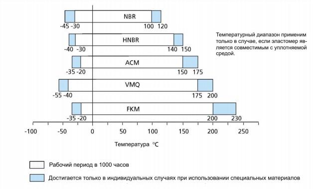 Температуростойкость сальников